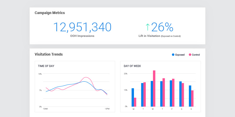 Ubimo Unveils First Ever Self-Service Attribution Solution for Precise Measurement of Out-Of-Home Campaigns
