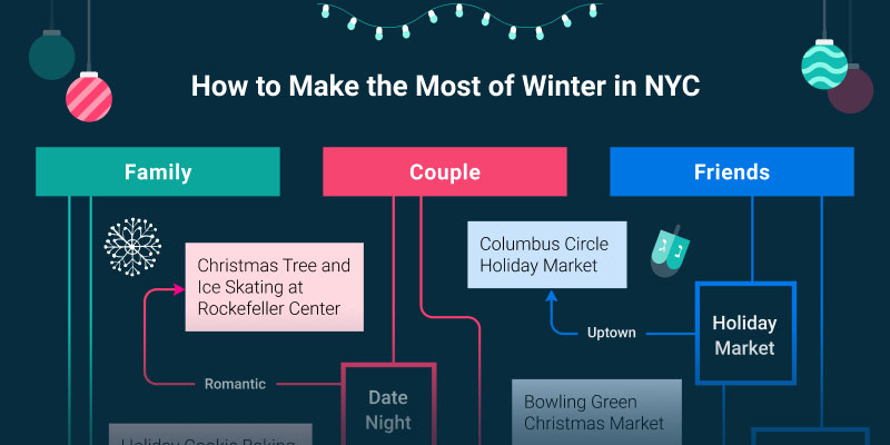 The Holiday Guide to Digital Out-of-Home in NYC